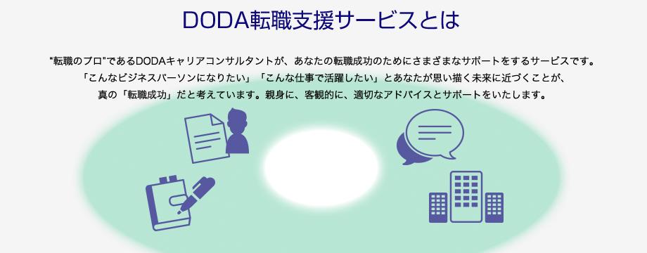 DODA イメージ