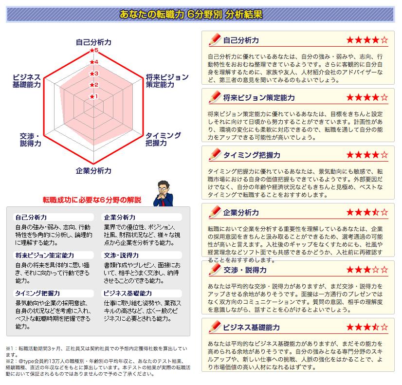 @type転職力診断テスト イメージ