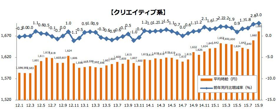 WEBデザイナーの派遣平均時給の推移