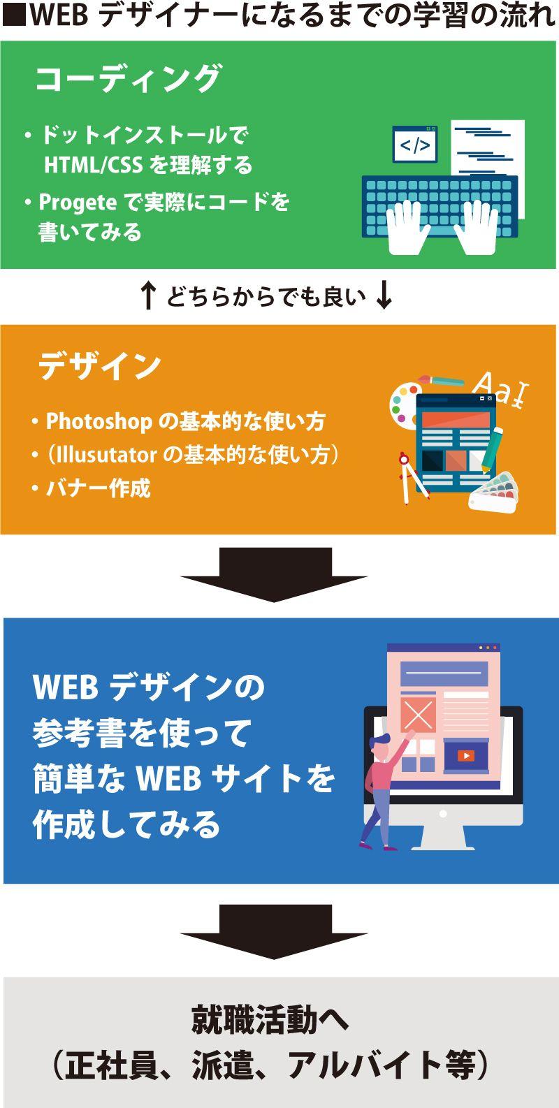 WEBデザイナーになるまでの学習の流れ