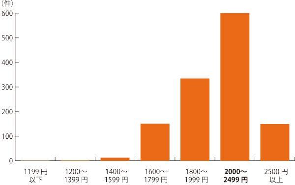 2020年1月リクナビ派遣(関東版)WEBデザイナー派遣の時給分布