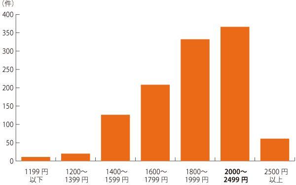 2020年1月はたらこねっと(関東版)WEBデザイナー派遣の時給分布
